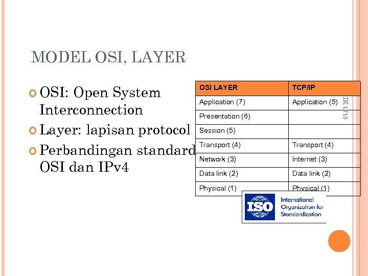 MODEL OSI, LAYER OSI LAYER Open System Application (7) Interconnection Presentation (6) Layer: lapisan