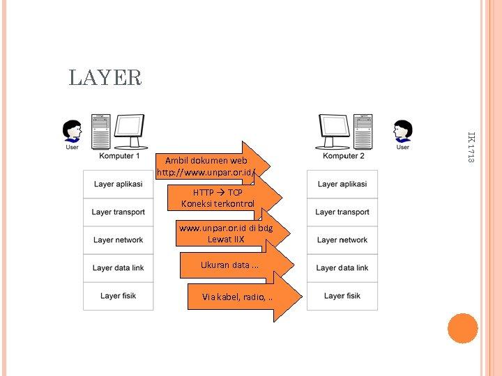 LAYER HTTP TCP Koneksi terkontrol www. unpar. or. id di bdg Lewat IIX Ukuran