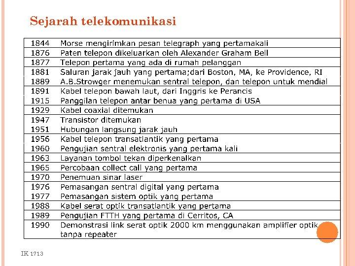 Sejarah telekomunikasi IK 1713