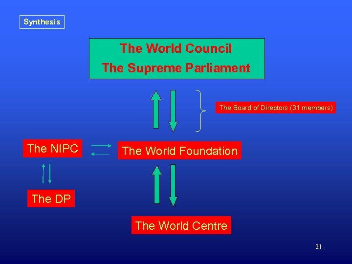 Synthesis The World Council The Supreme Parliament The Board of Directors (31 members) The