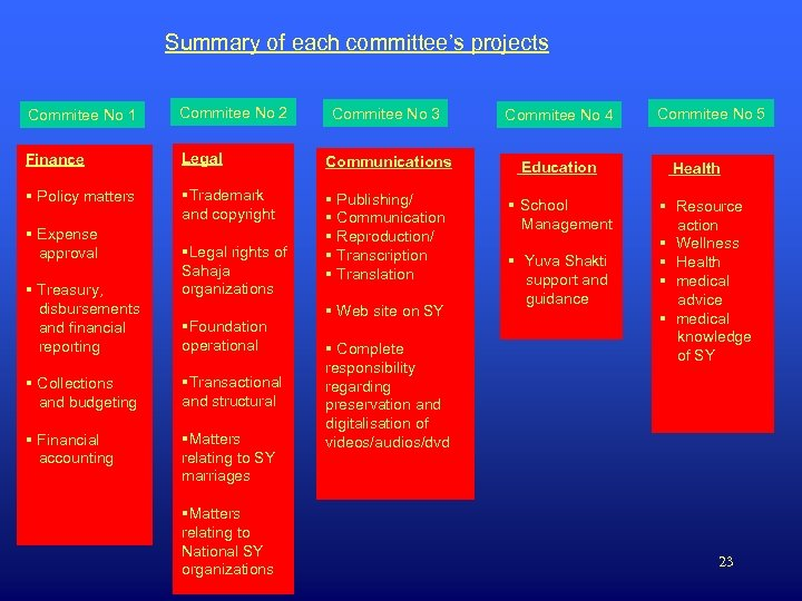 Summary of each committee's projects Commitee No 1 Commitee No 2 Finance § Policy
