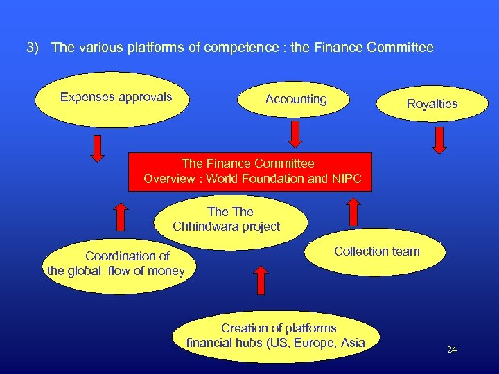 3) The various platforms of competence : the Finance Committee Expenses approvals Accounting Royalties