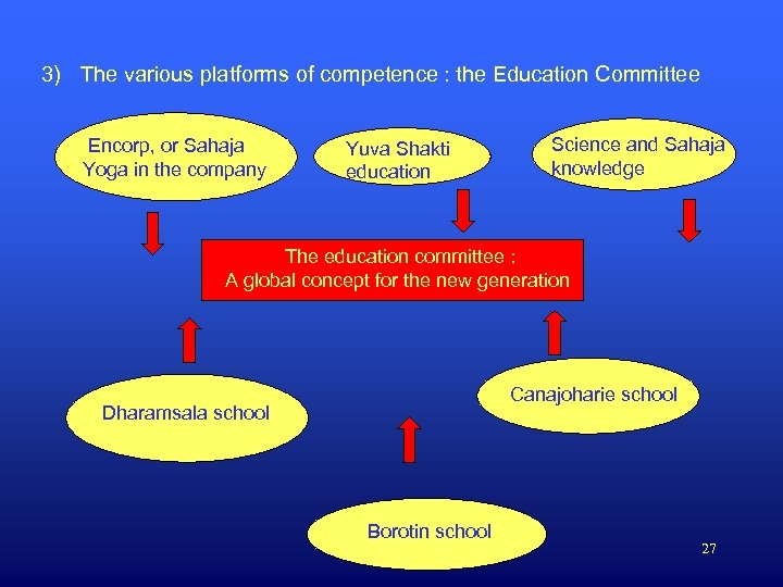 3) The various platforms of competence : the Education Committee Encorp, or Sahaja Yoga