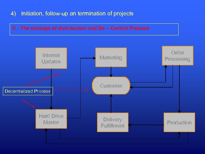 4) Initiation, follow-up an termination of projects C - The concept of distribution and