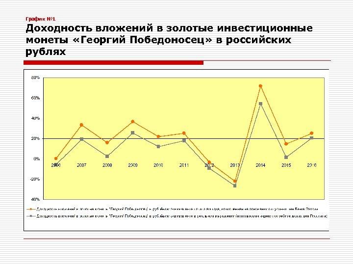 График № 1 Доходность вложений в золотые инвестиционные монеты «Георгий Победоносец» в российских рублях