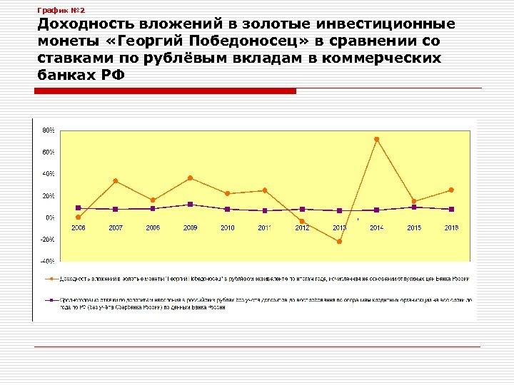 График № 2 Доходность вложений в золотые инвестиционные монеты «Георгий Победоносец» в сравнении со