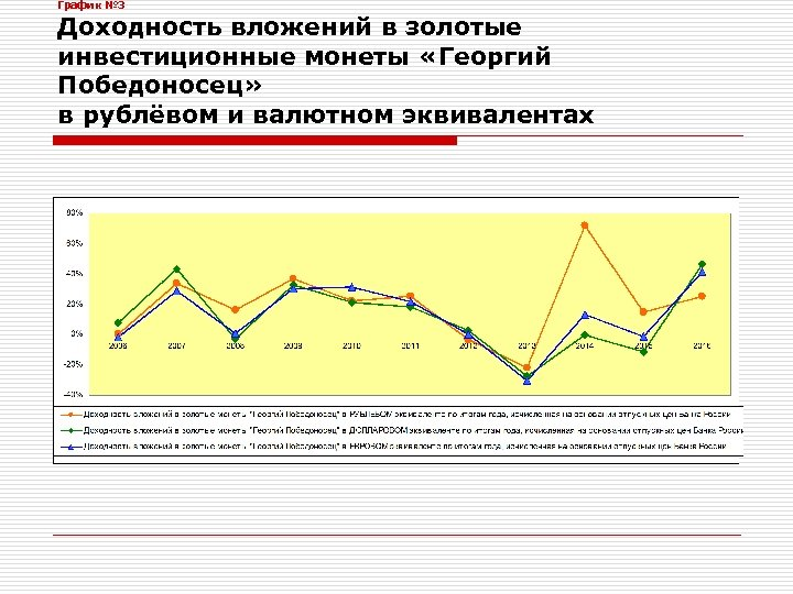 График № 3 Доходность вложений в золотые инвестиционные монеты «Георгий Победоносец» в рублёвом и