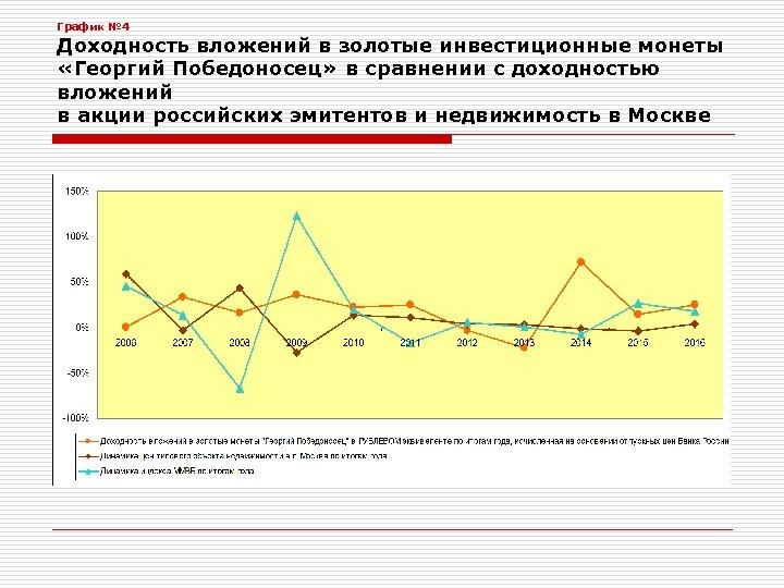 График № 4 Доходность вложений в золотые инвестиционные монеты «Георгий Победоносец» в сравнении с