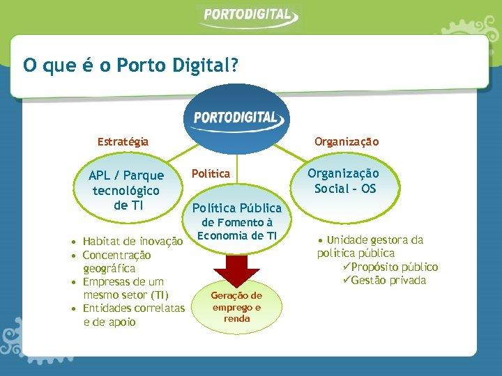 O que é o Porto Digital? Estratégia APL / Parque tecnológico de TI •