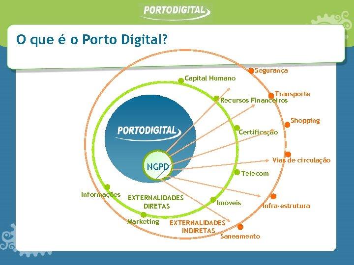 O que é o Porto Digital? Segurança Capital Humano Transporte Recursos Financeiros Shopping Certificação