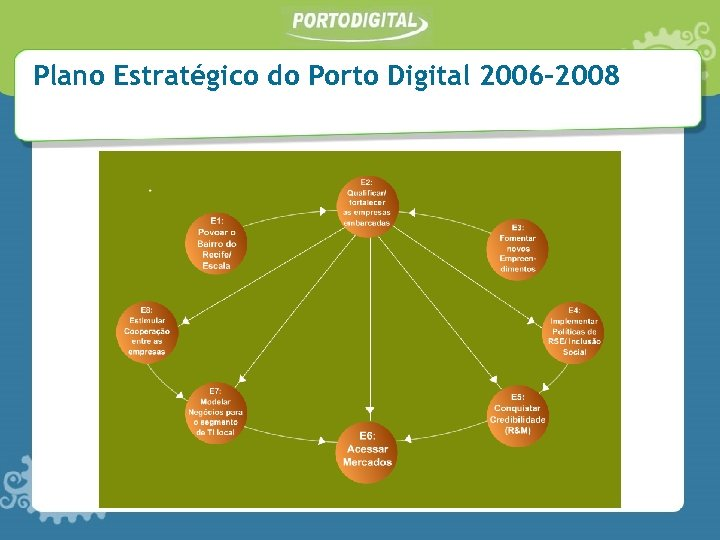 Plano Estratégico do Porto Digital 2006 -2008