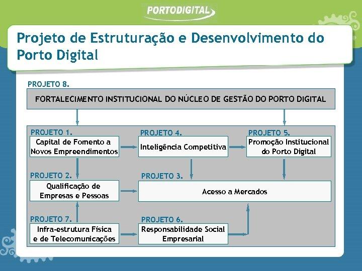 Projeto de Estruturação e Desenvolvimento do Porto Digital PROJETO 8. FORTALECIMENTO INSTITUCIONAL DO NÚCLEO