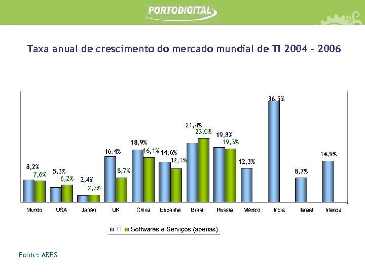 Taxa anual de crescimento do mercado mundial de TI 2004 - 2006 36, 5%