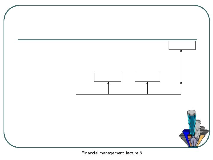 Financial management: lecture 6