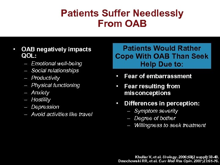 Patients Suffer Needlessly From OAB • OAB negatively impacts QOL: – – – –