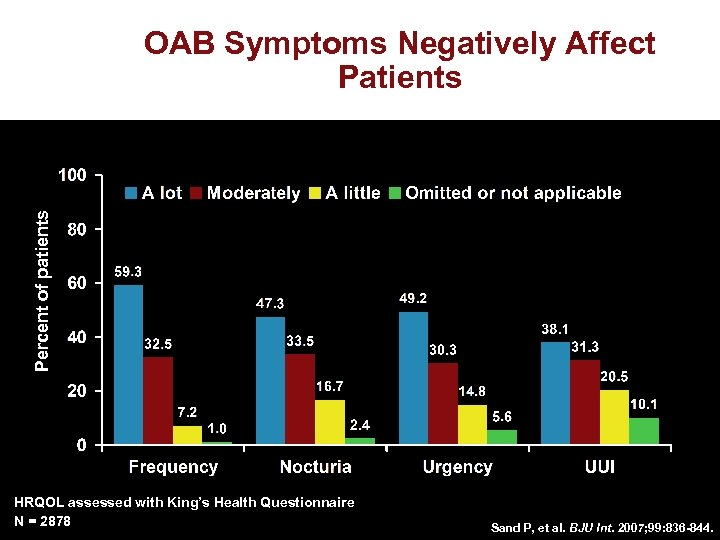 Percent of patients OAB Symptoms Negatively Affect Patients HRQOL assessed with King's Health Questionnaire