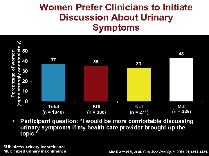 Percentage of women (agree strongly or completely) Women Prefer Clinicians to Initiate Discussion About