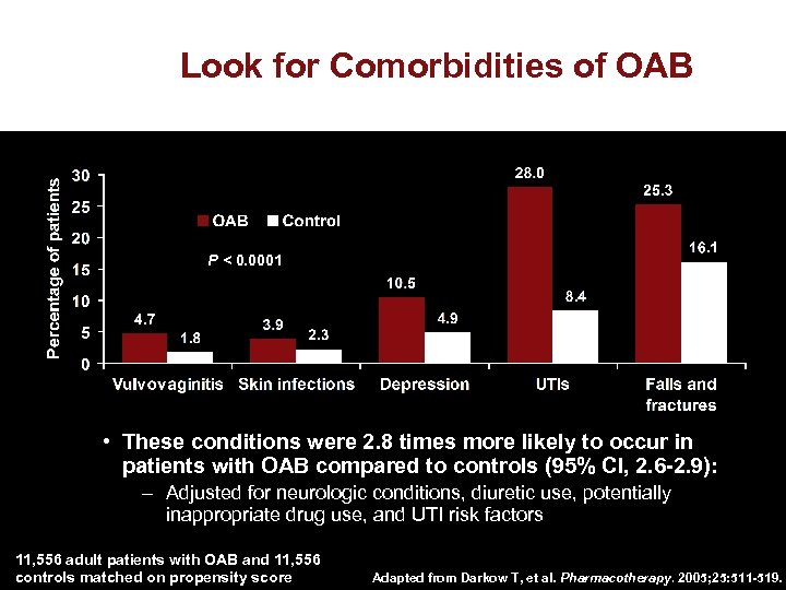 Look for Comorbidities of OAB P < 0. 0001 • These conditions were 2.
