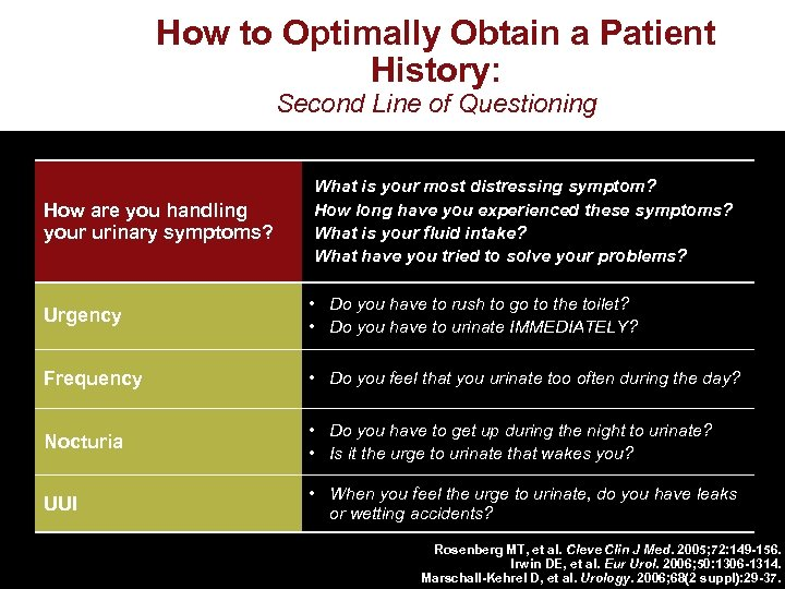 How to Optimally Obtain a Patient History: Second Line of Questioning How are you