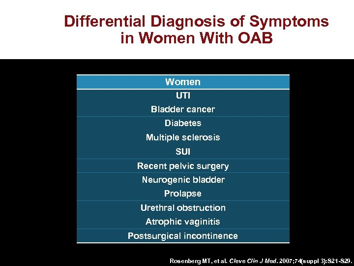 Differential Diagnosis of Symptoms in Women With OAB Women UTI Bladder cancer Diabetes Multiple