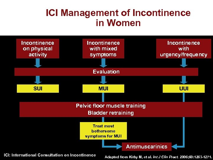 ICI Management of Incontinence in Women Incontinence on physical activity Incontinence with mixed symptoms