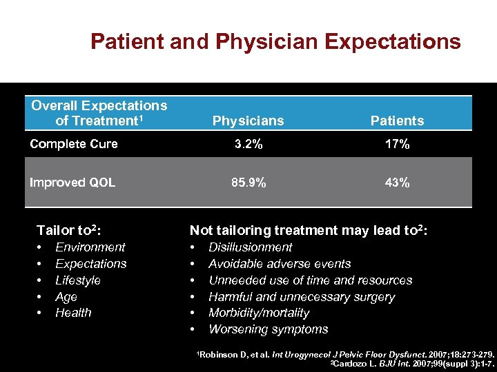 Patient and Physician Expectations Overall Expectations of Treatment 1 Physicians Patients Complete Cure 3.