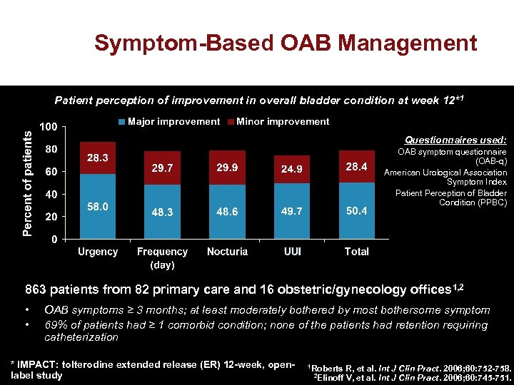 Symptom-Based OAB Management Patient perception of improvement in overall bladder condition at week 12*