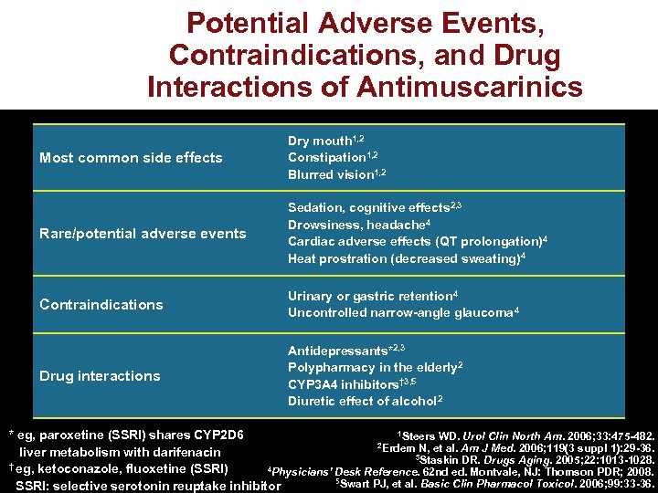 Potential Adverse Events, Contraindications, and Drug Interactions of Antimuscarinics Most common side effects Dry
