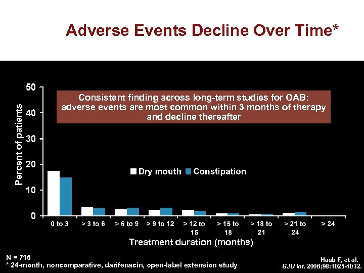 Percent of patients Adverse Events Decline Over Time* Consistent finding across long-term studies for