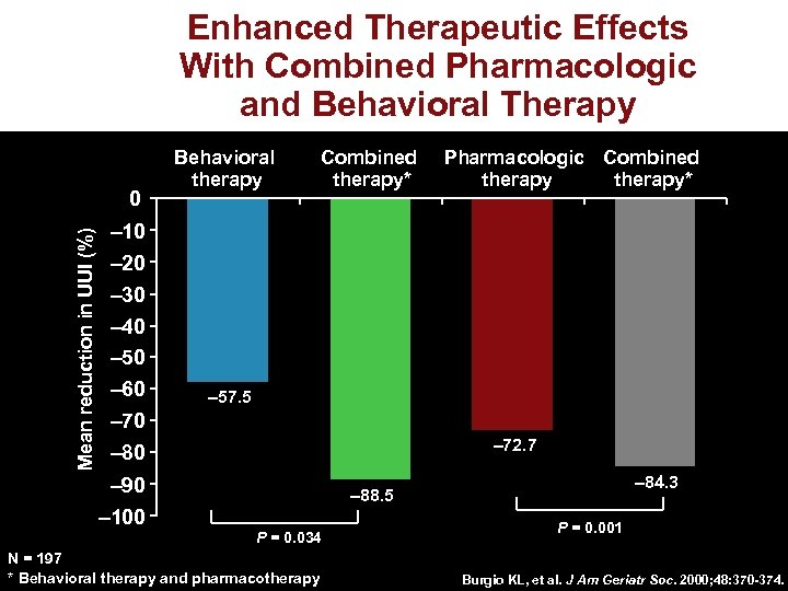 Enhanced Therapeutic Effects With Combined Pharmacologic and Behavioral Therapy Mean reduction in UUI (%)