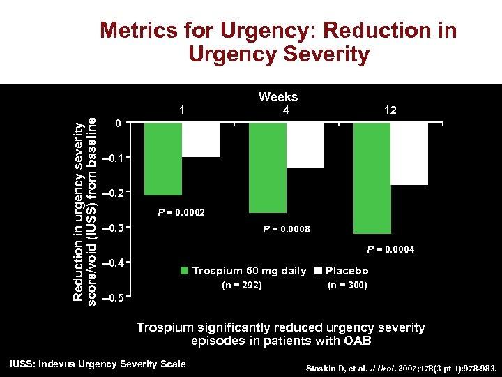 Metrics for Urgency: Reduction in Urgency Severity Weeks Reduction in urgency severity score/void (IUSS)