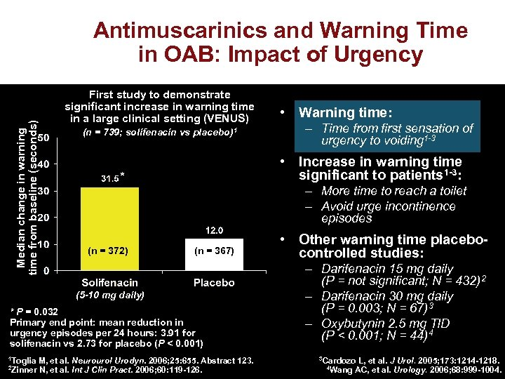 Median change in warning time from baseline (seconds) Antimuscarinics and Warning Time in OAB: