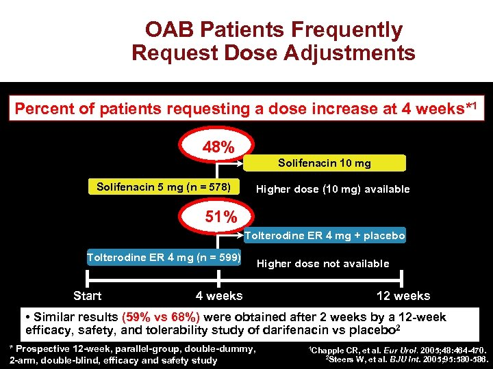 OAB Patients Frequently Request Dose Adjustments Percent of patients requesting a dose increase at