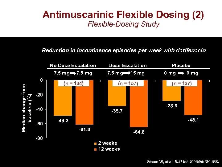 Antimuscarinic Flexible Dosing (2) Flexible-Dosing Study Reduction in incontinence episodes per week with darifenacin