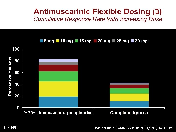 Antimuscarinic Flexible Dosing (3) Percent of patients Cumulative Response Rate With Increasing Dose N