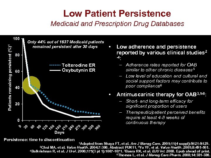 Low Patient Persistence Patients remaining persistent (%)1 Medicaid and Prescription Drug Databases Only 44%