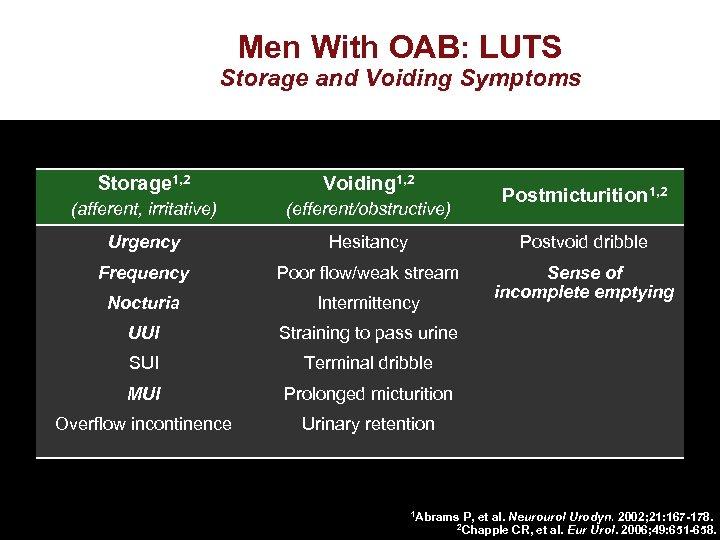 Men With OAB: LUTS Storage and Voiding Symptoms Storage 1, 2 Voiding 1, 2