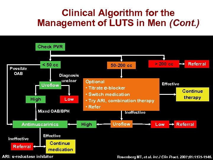 Clinical Algorithm for the Management of LUTS in Men (Cont. ) Check PVR <