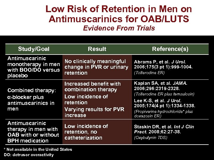 Low Risk of Retention in Men on Antimuscarinics for OAB/LUTS Evidence From Trials Study/Goal