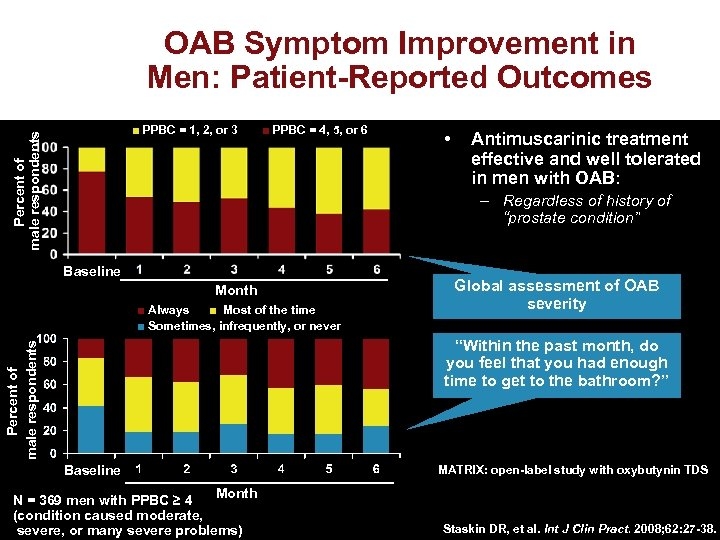 OAB Symptom Improvement in Men: Patient-Reported Outcomes Percent of male respondents ■ PPBC =
