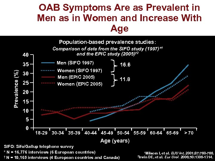 OAB Symptoms Are as Prevalent in Men as in Women and Increase With Age