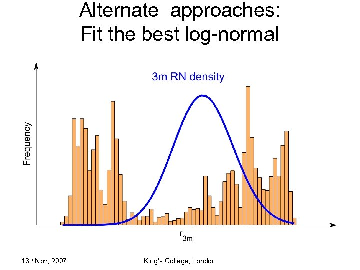 Alternate approaches: Fit the best log-normal 13 th Nov, 2007 King's College, London