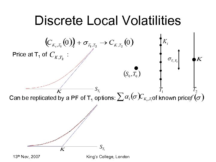 Discrete Local Volatilities Price at T 1 of : Can be replicated by a