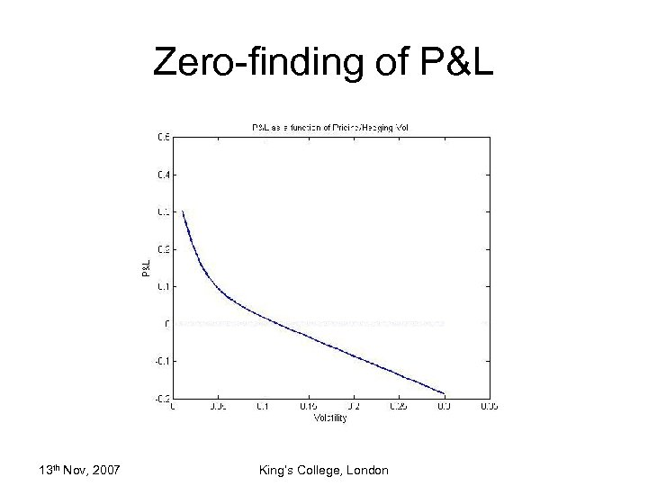 Zero-finding of P&L 13 th Nov, 2007 King's College, London