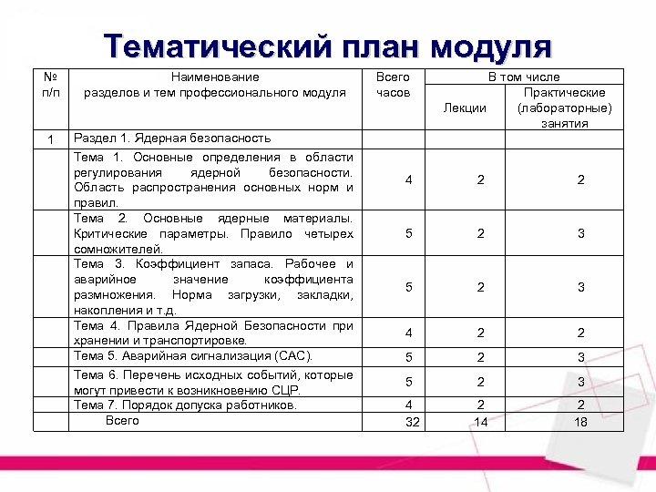 Тематический план модуля № п/п Наименование разделов и тем профессионального модуля Всего часов 1