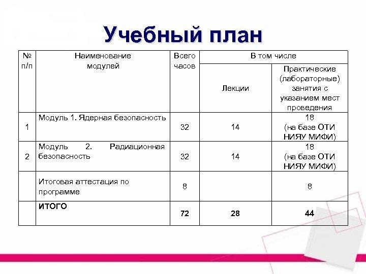 Учебный план № п/п Наименование модулей Всего часов В том числе Лекции Модуль 1.