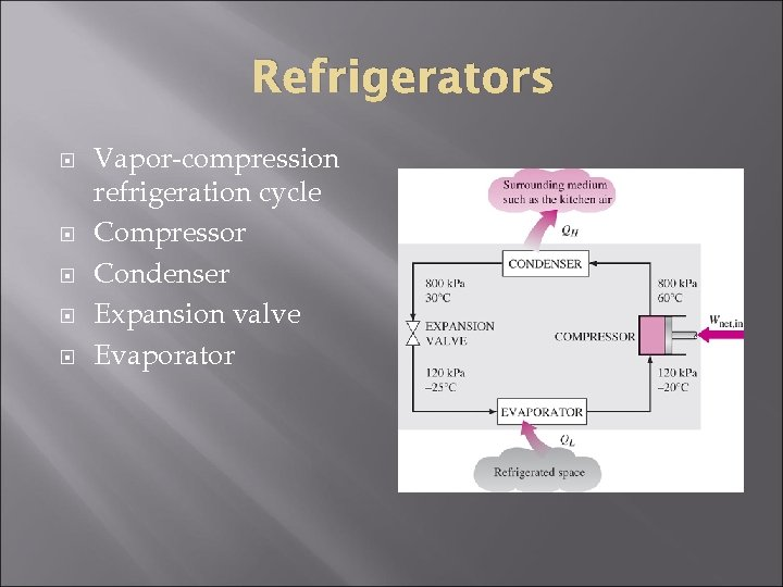 Refrigerators Vapor-compression refrigeration cycle Compressor Condenser Expansion valve Evaporator