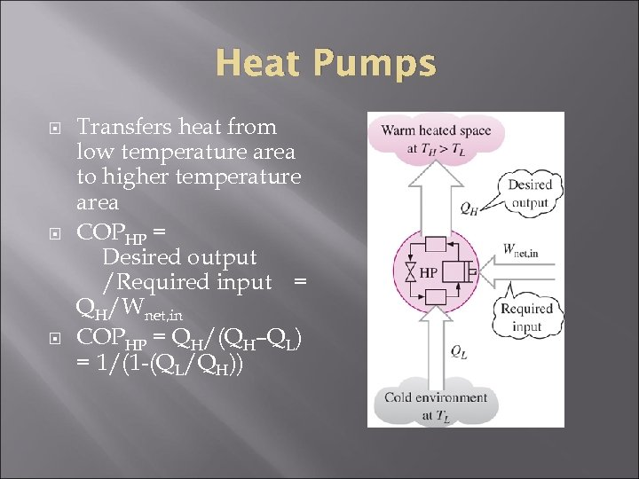 Heat Pumps Transfers heat from low temperature area to higher temperature area COPHP =