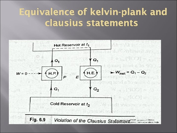 Equivalence of kelvin-plank and clausius statements
