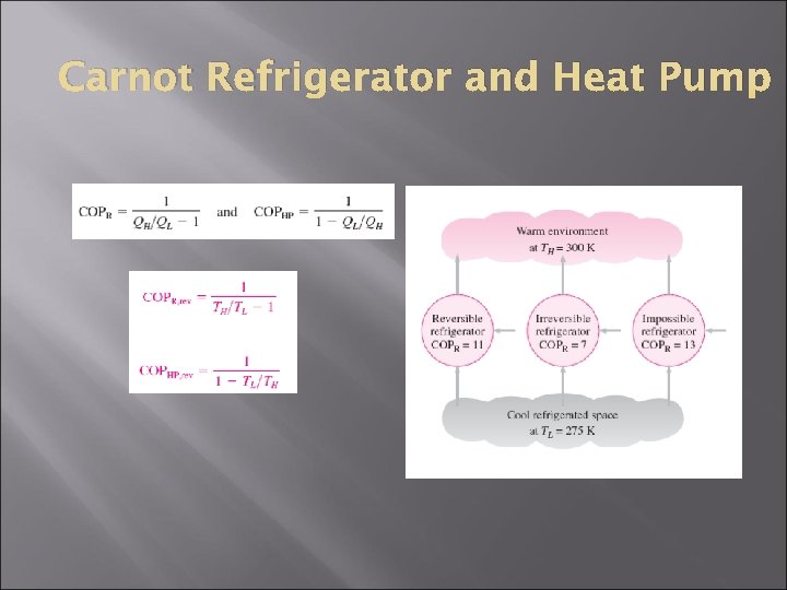 Carnot Refrigerator and Heat Pump
